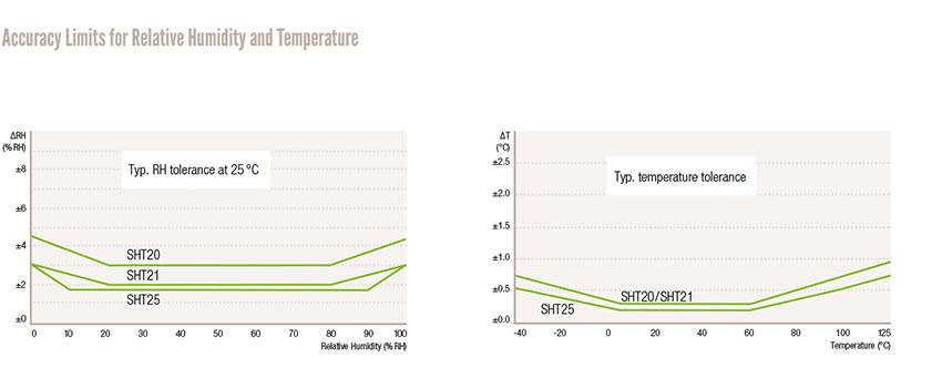 sensirion-humidity-sensors-diagram